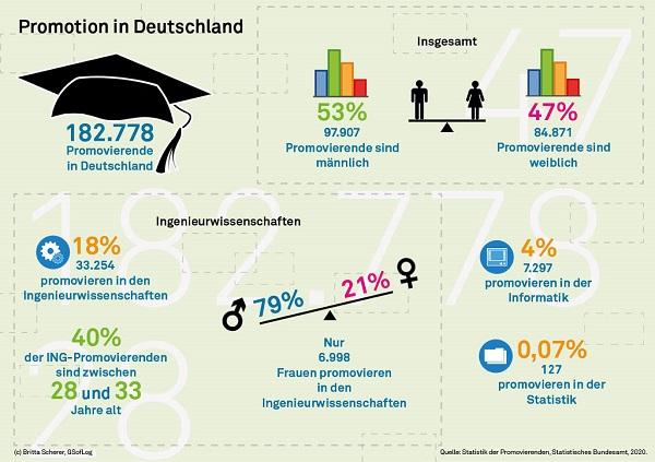 Zahlen und Fakten: Promotion in Deutschland