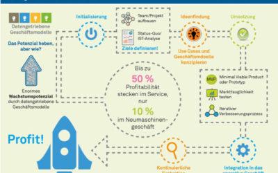 Neue Infografik: Profitabilität im Maschinen- und Anlagenbau steigern